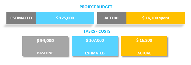 Task Costs